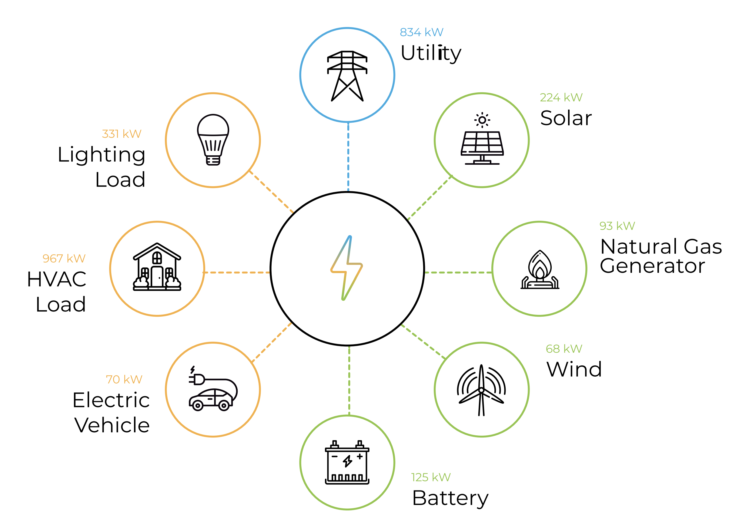 infographic of a microgrid